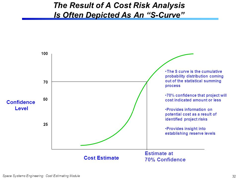 The Result of A Cost Risk Analysis Is Often Depicted As An S-Curve