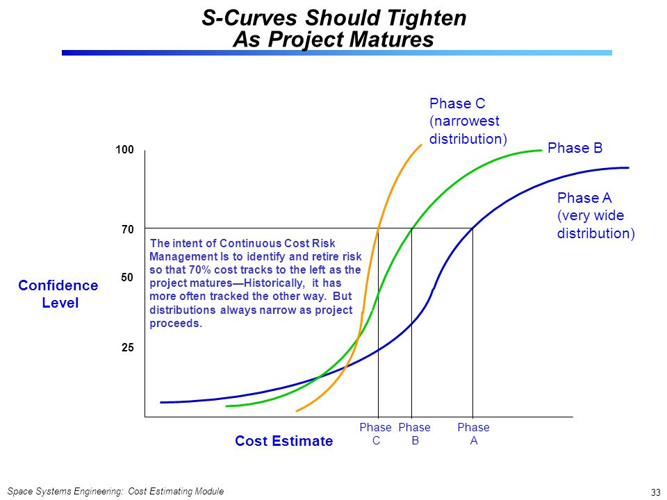 S-Curves Should Tighten As Project Matures
