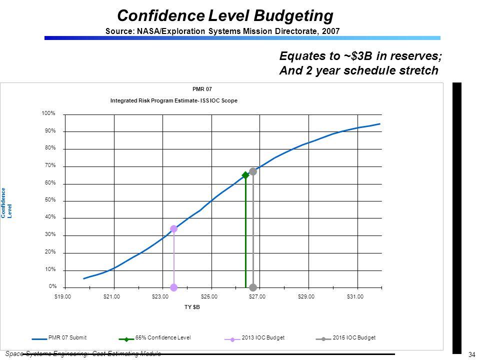 Confidence Level Budgeting