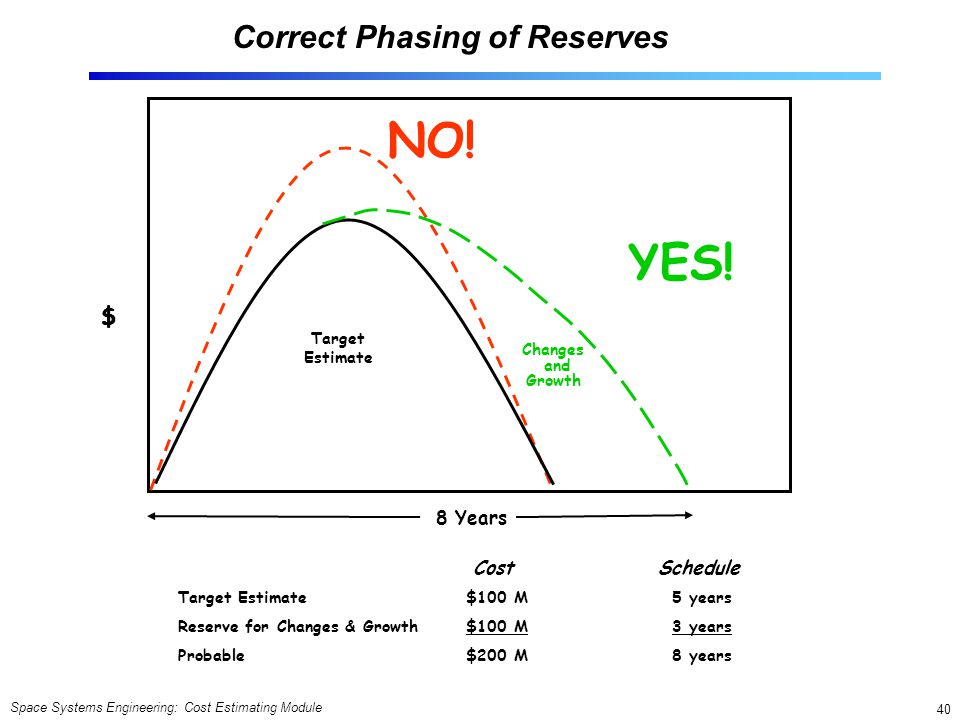 Correct Phasing of Reserves