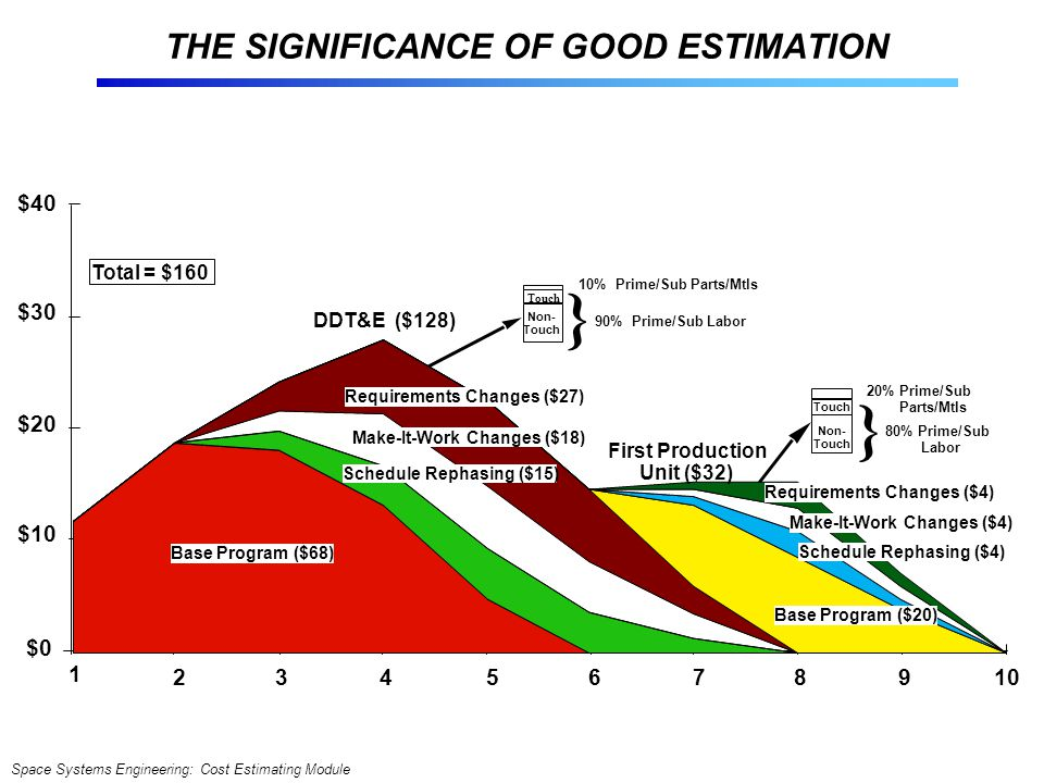 THE SIGNIFICANCE OF GOOD ESTIMATION