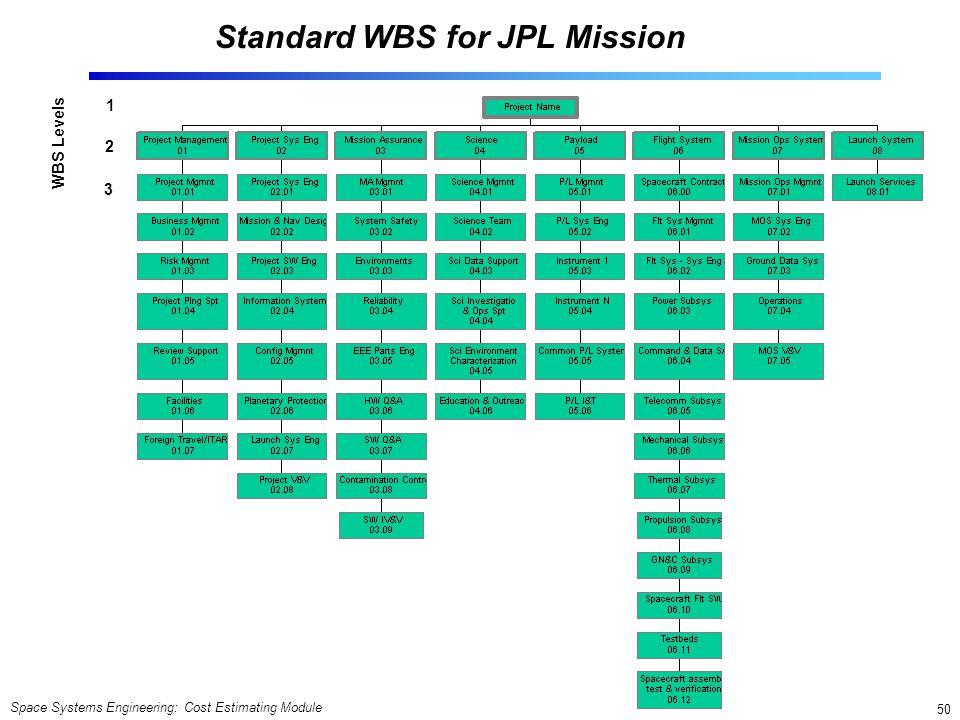 Standard WBS for JPL Mission
