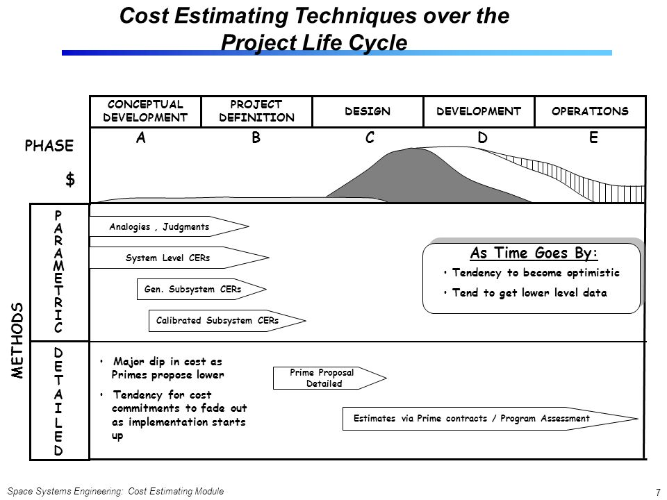 Cost Estimating Techniques over the Project Life Cycle