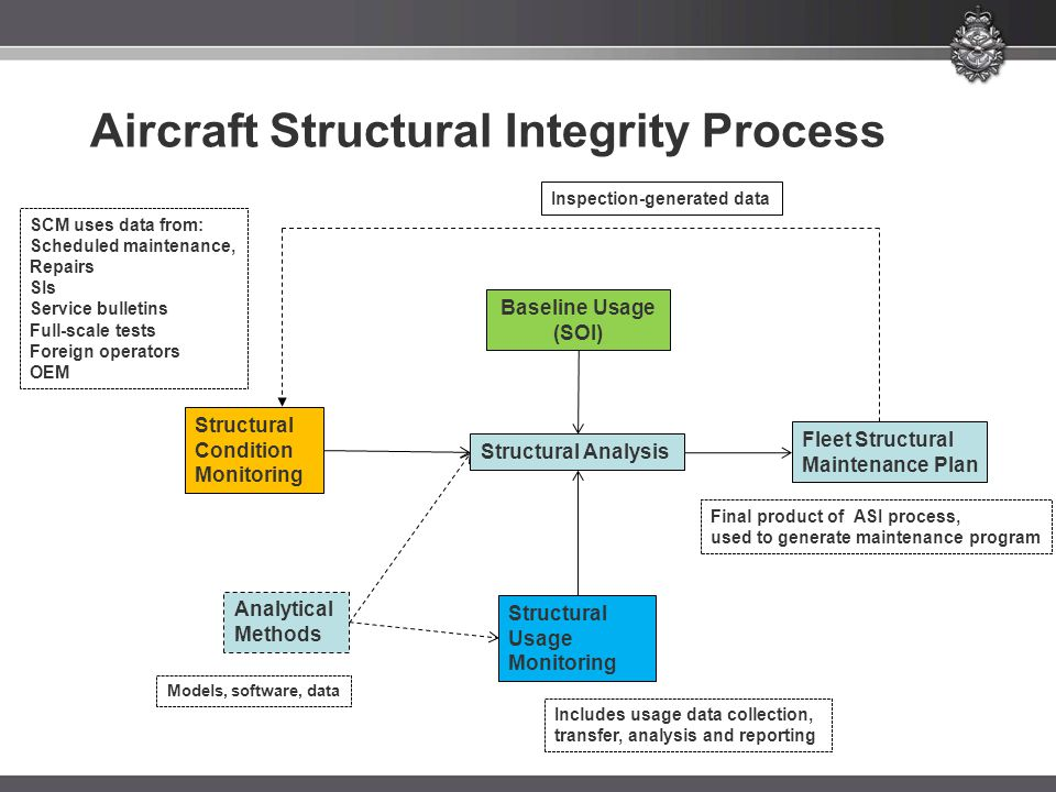 Aircraft Structural Integrity Process
