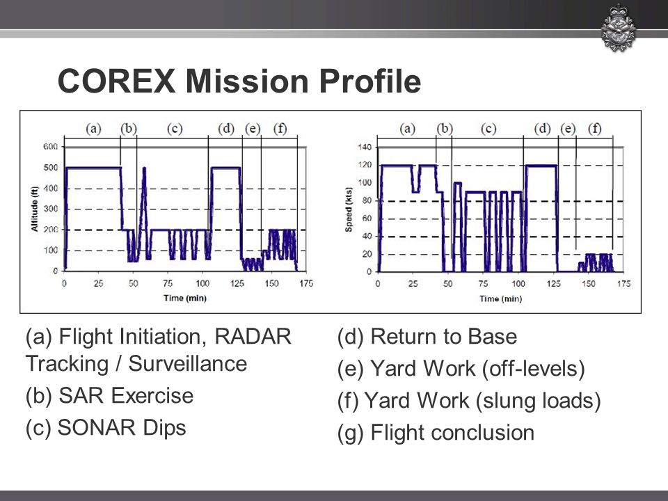 COREX Mission Profile (a) Flight Initiation, RADAR Tracking / Surveillance. (d) Return to Base. (e) Yard Work (off-levels)