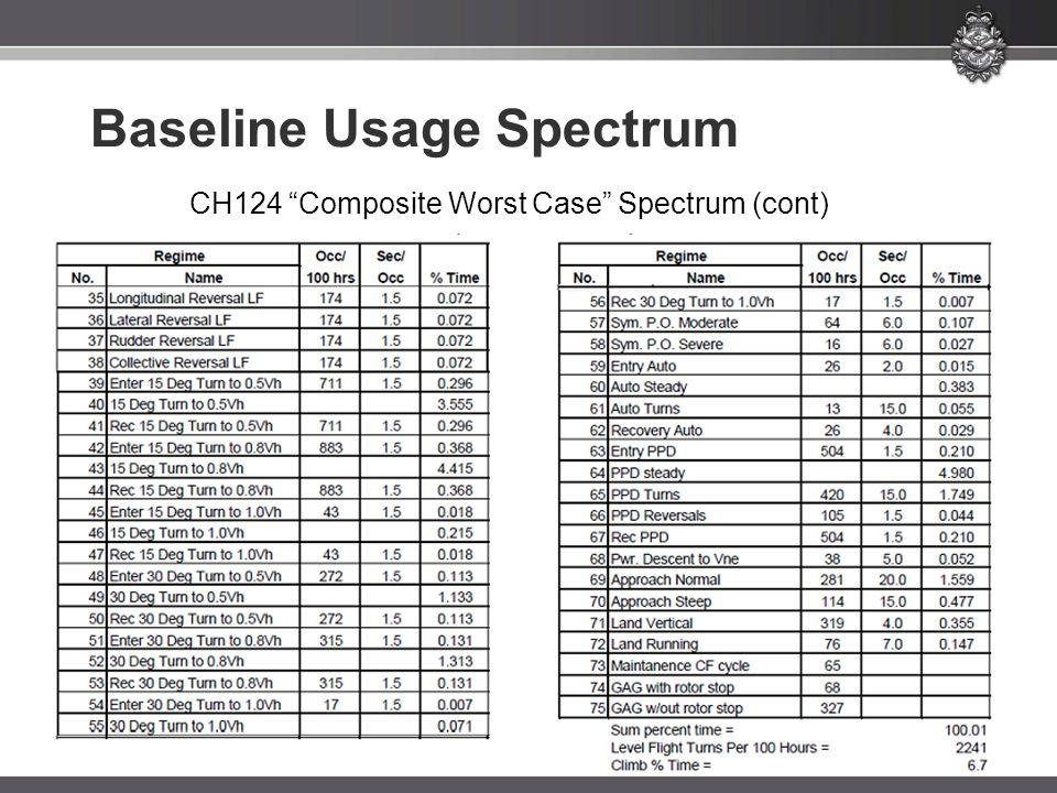 Baseline Usage Spectrum