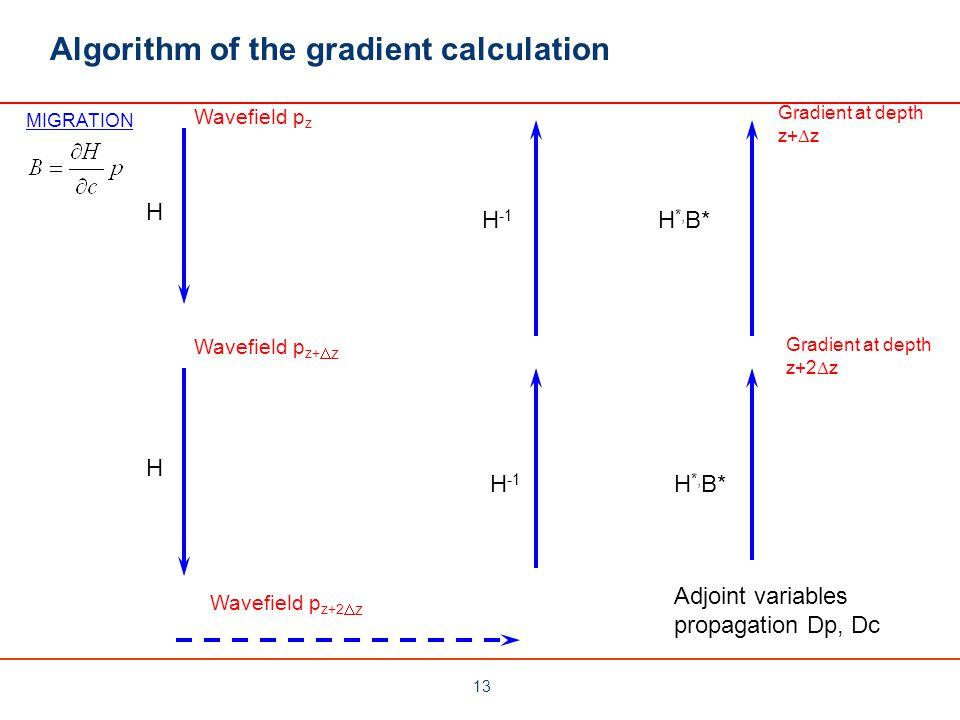 Algorithm of the gradient calculation