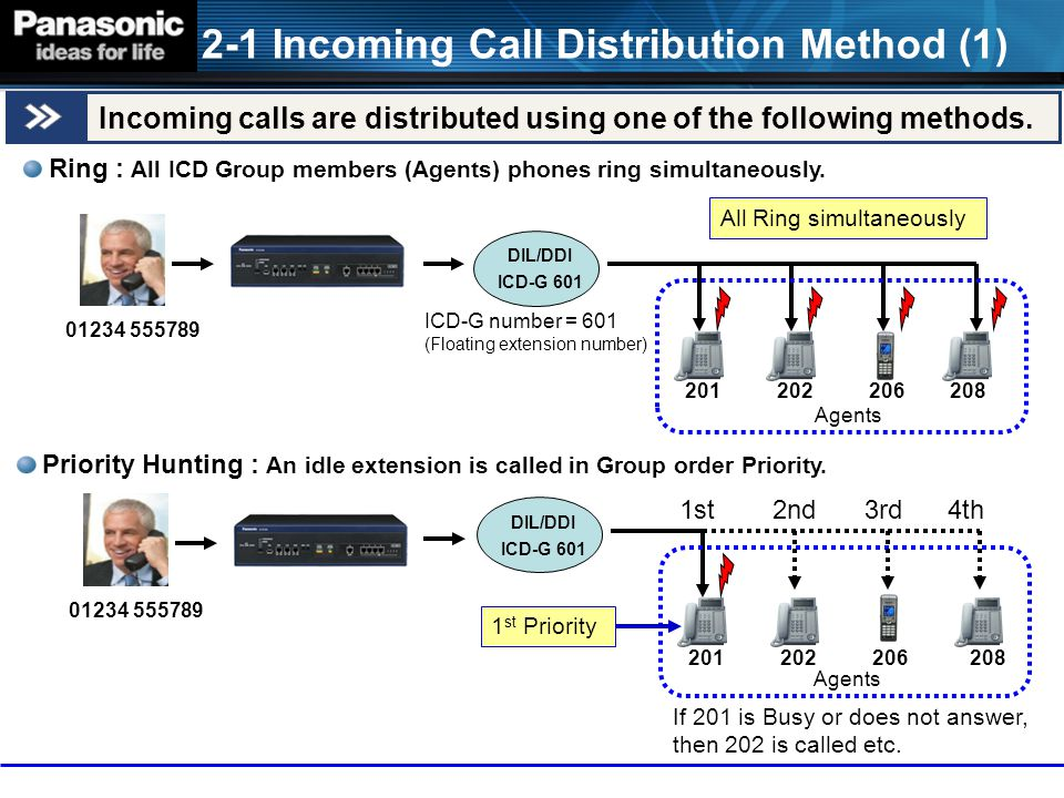 2-1 Incoming Call Distribution Method (1)