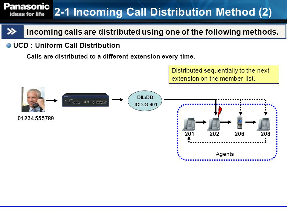 2-1 Incoming Call Distribution Method (2)