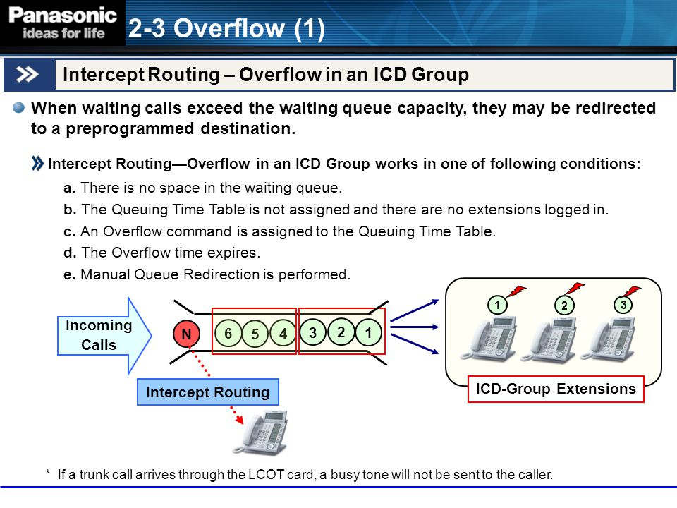 2-3 Overflow (1) Intercept Routing – Overflow in an ICD Group