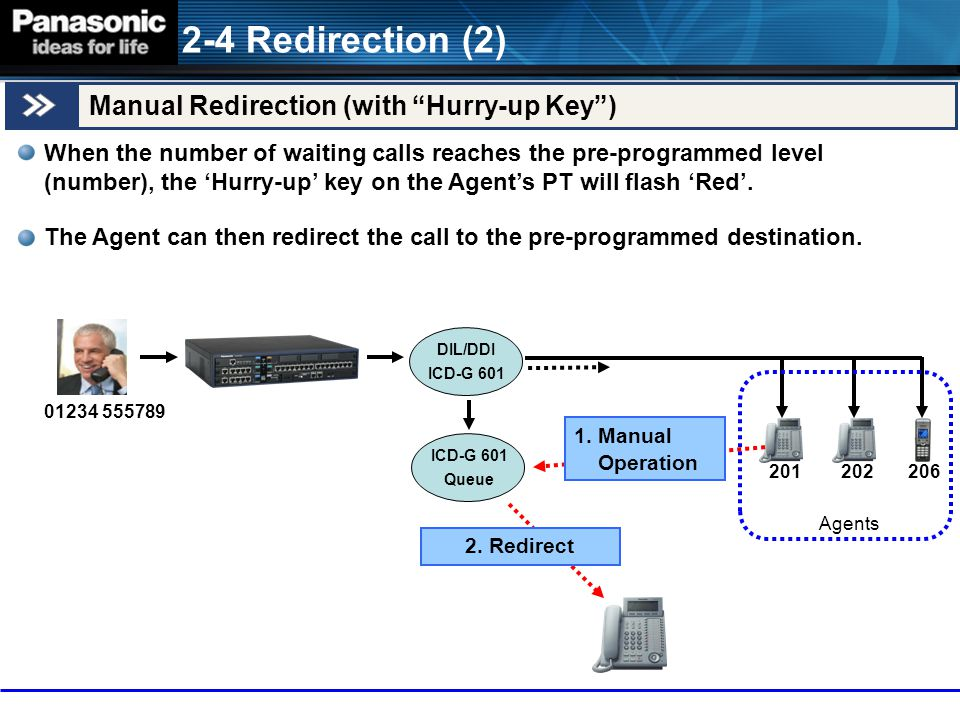 2-4 Redirection (2) Manual Redirection (with Hurry-up Key )