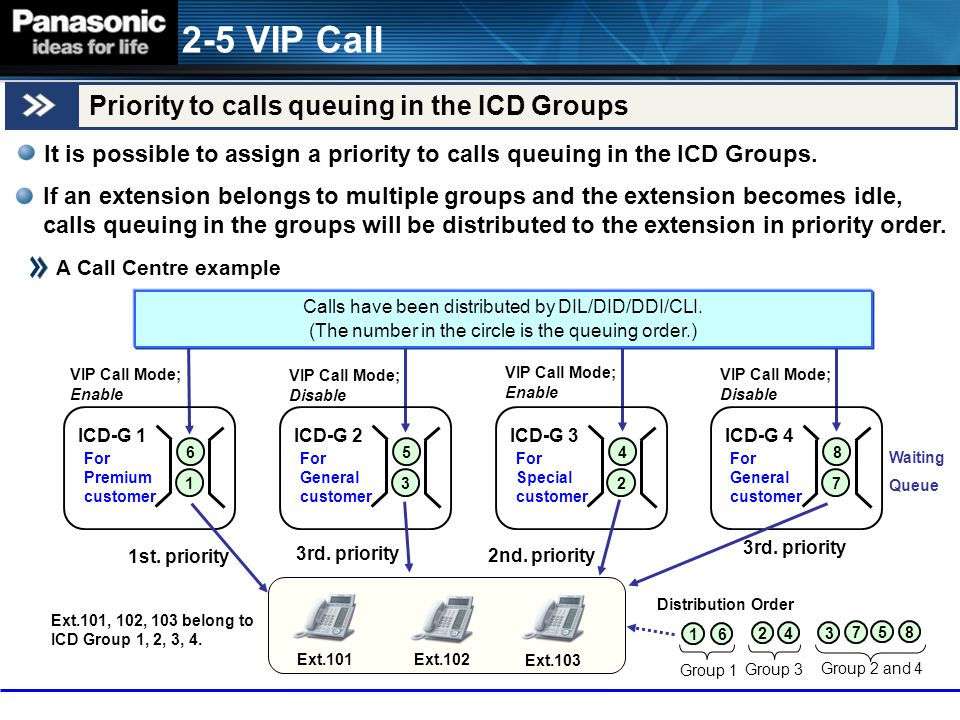 2-5 VIP Call Priority to calls queuing in the ICD Groups