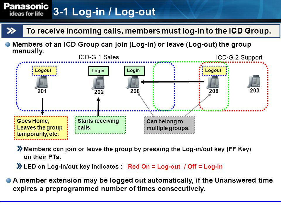 3-1 Log-in / Log-out To receive incoming calls, members must log-in to the ICD Group.
