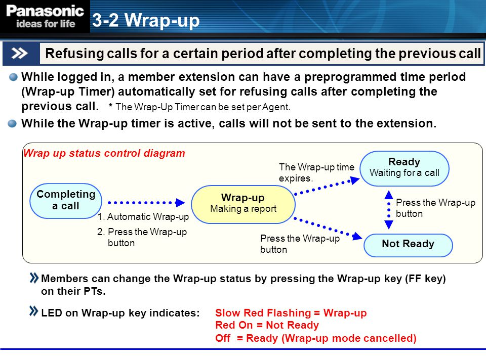3-2 Wrap-up Refusing calls for a certain period after completing the previous call.