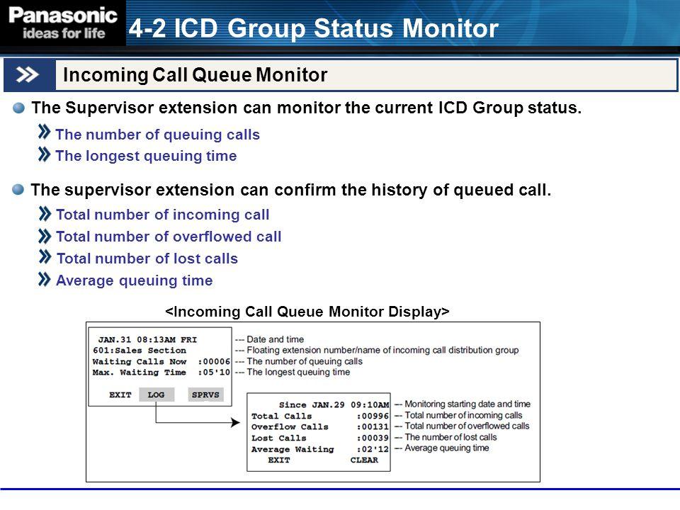 <Incoming Call Queue Monitor Display>