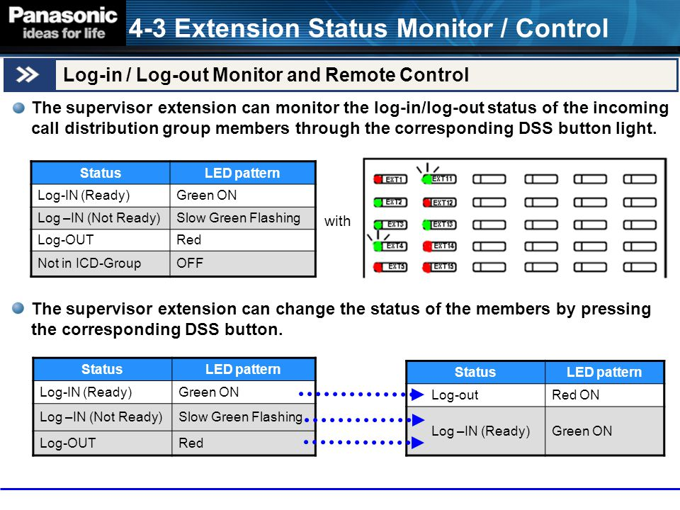 4-3 Extension Status Monitor / Control