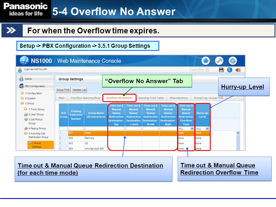 5-4 Overflow No Answer For when the Overflow time expires.
