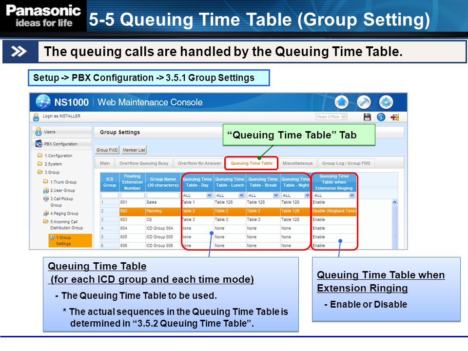 5-5 Queuing Time Table (Group Setting)