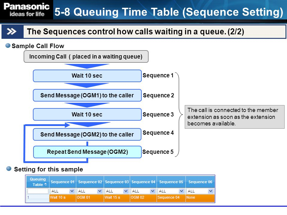 5-8 Queuing Time Table (Sequence Setting)