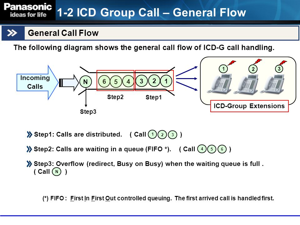 1-2 ICD Group Call – General Flow