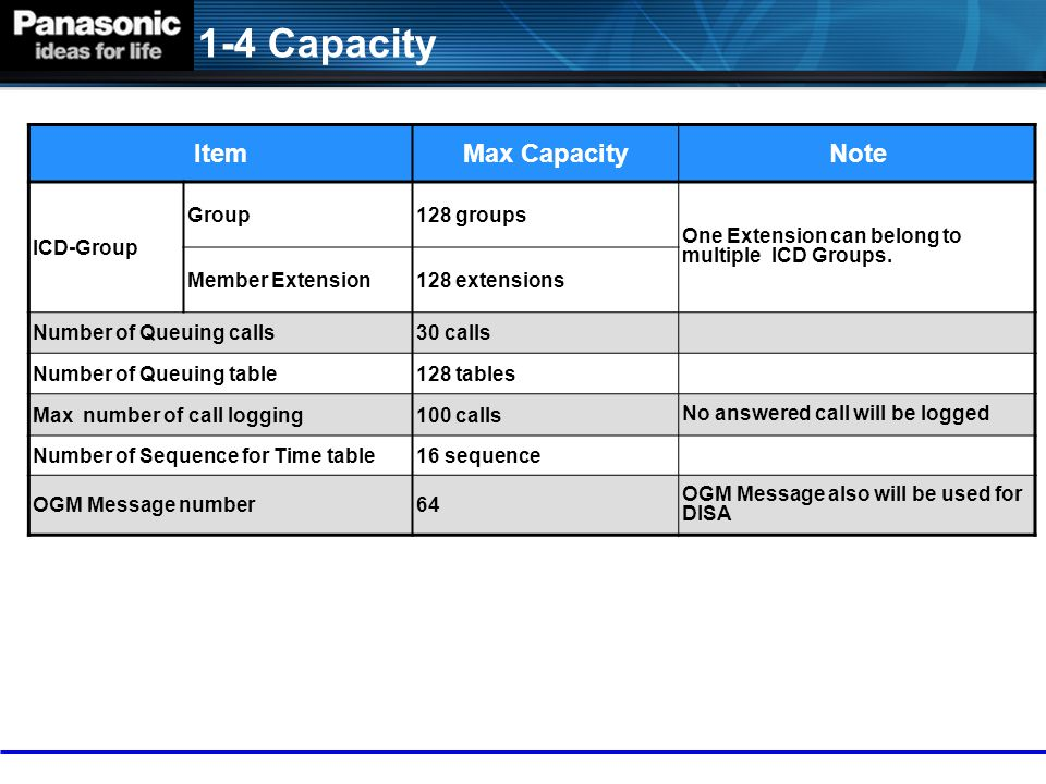 1-4 Capacity Item Max Capacity Note ICD-Group Group 128 groups