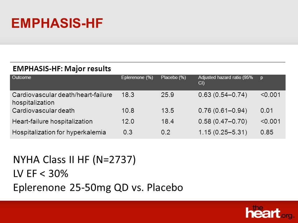 EMPHASIS-HF NYHA Class II HF (N=2737) LV EF < 30%
