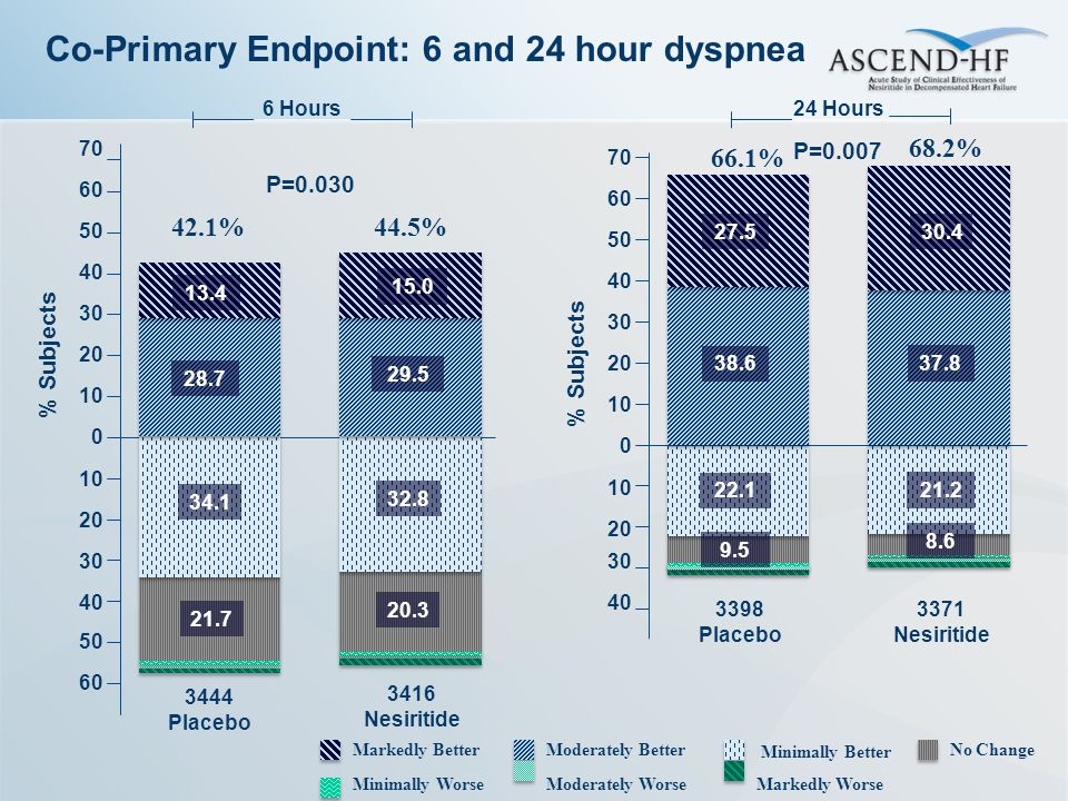 Co-Primary Endpoint: 6 and 24 hour dyspnea