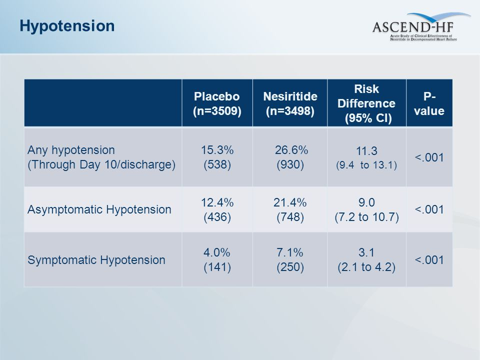 Hypotension Placebo (n=3509) Nesiritide (n=3498) Risk Difference
