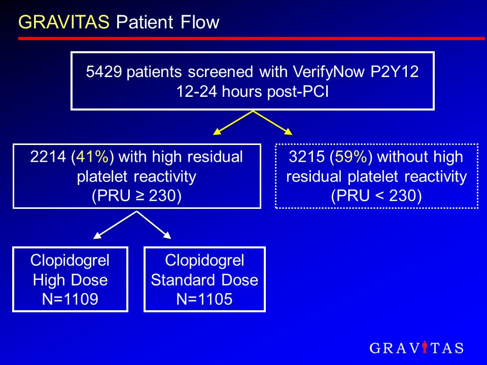 GRAVITAS Patient Flow 5429 patients screened with VerifyNow P2Y12