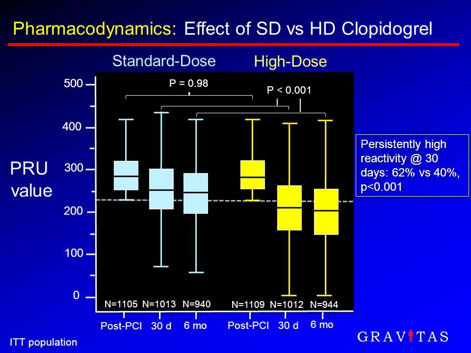 Pharmacodynamics: Effect of SD vs HD Clopidogrel