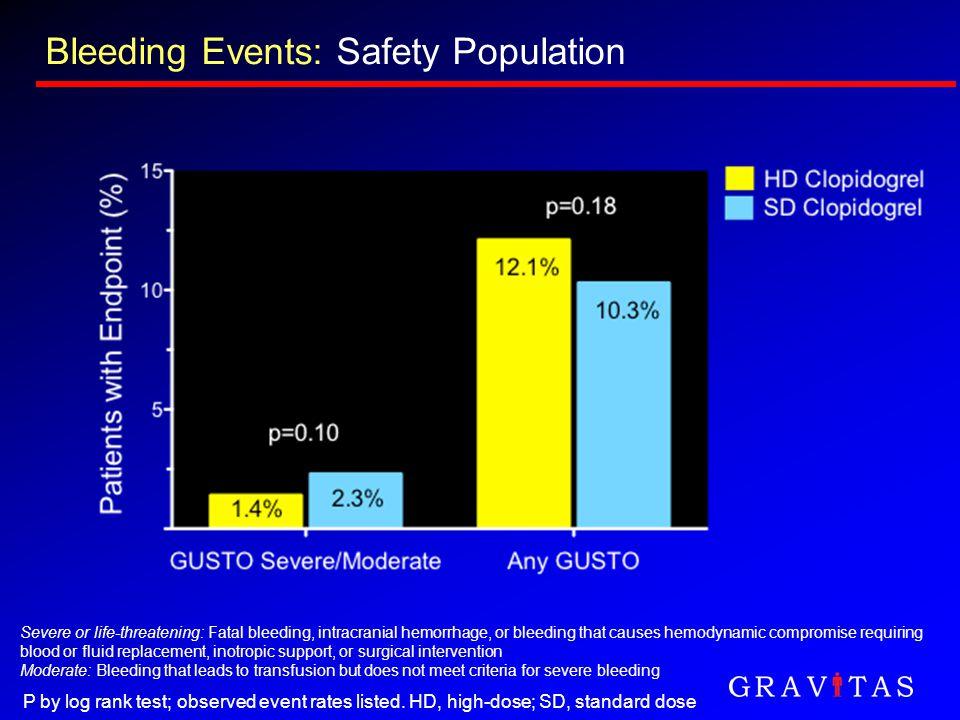 Bleeding Events: Safety Population