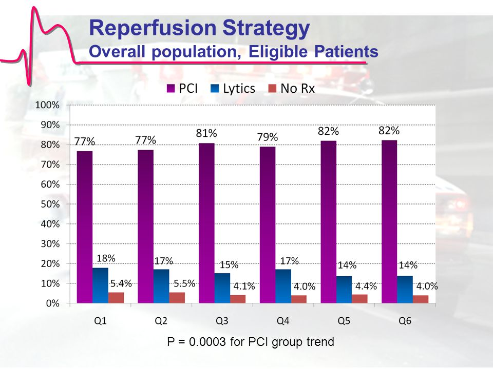 Reperfusion Strategy Overall population, Eligible Patients