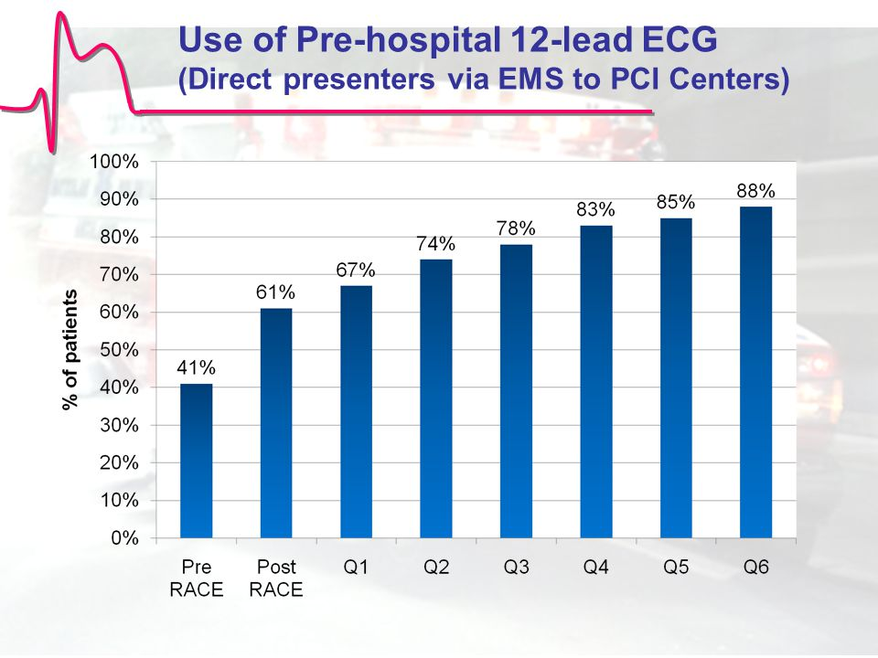 Use of Pre-hospital 12-lead ECG (Direct presenters via EMS to PCI Centers)