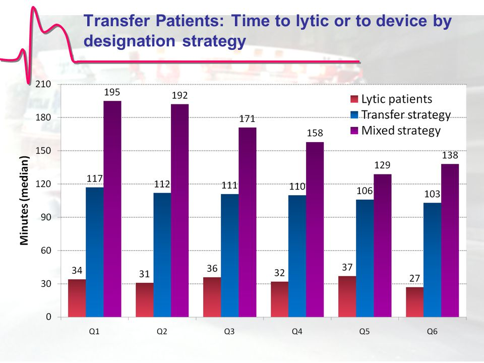 Transfer Patients: Time to lytic or to device by designation strategy