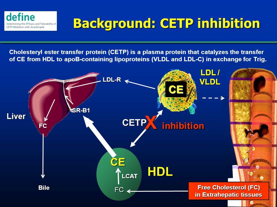 Background: CETP inhibition