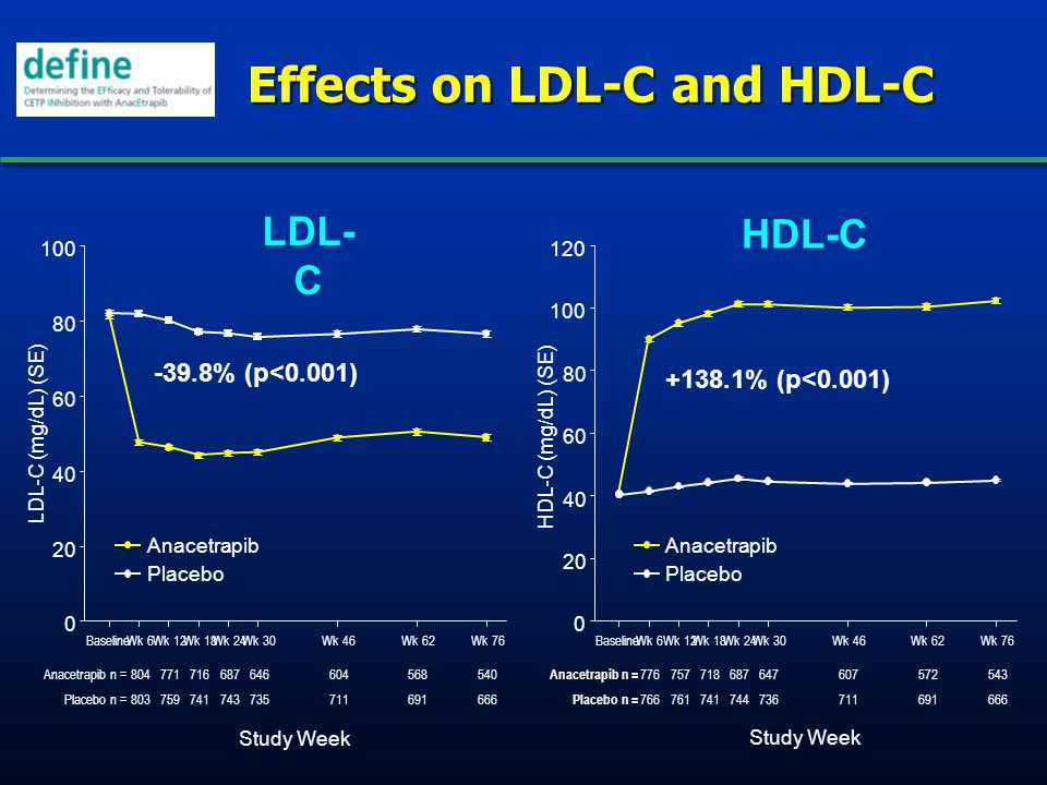 Effects on LDL-C and HDL-C