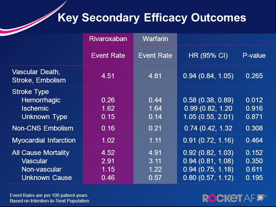 Key Secondary Efficacy Outcomes