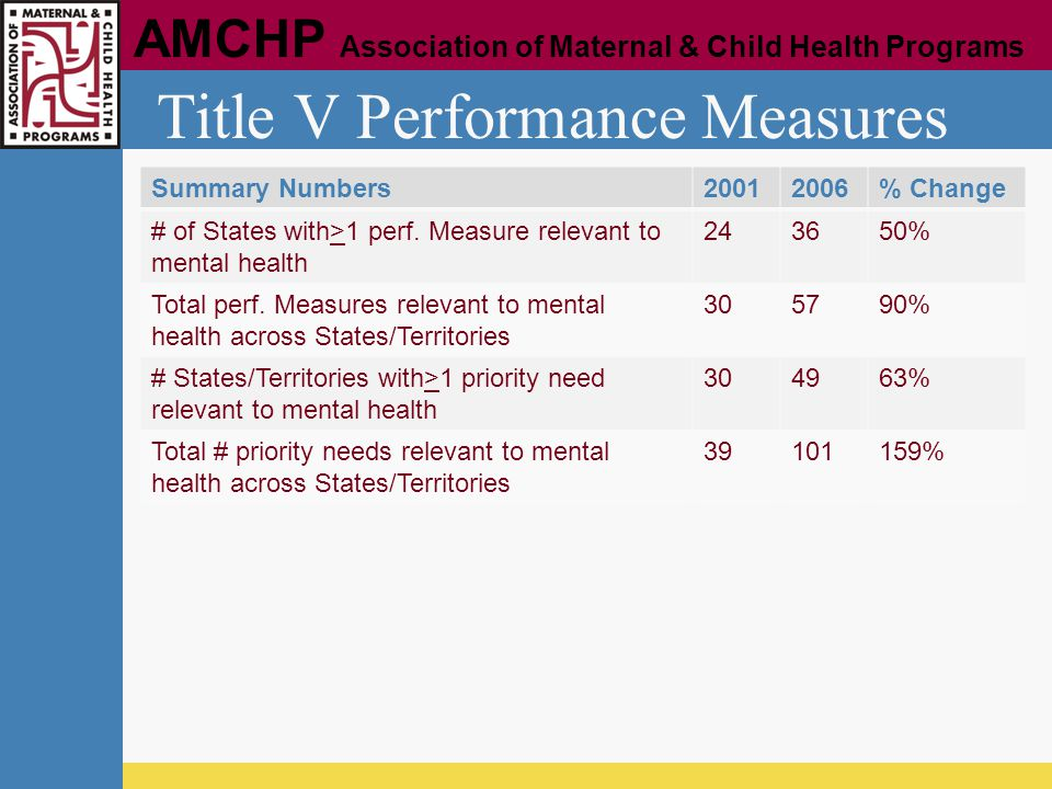 Title V Performance Measures