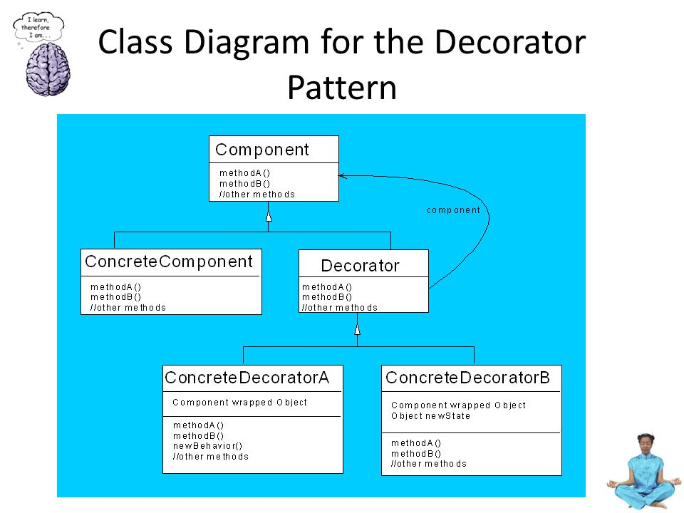Class Diagram for the Decorator Pattern