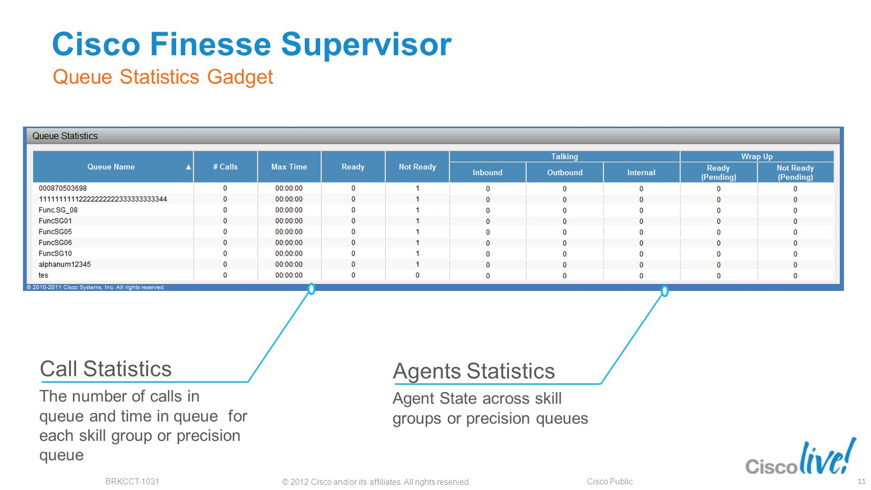 Cisco Finesse Supervisor