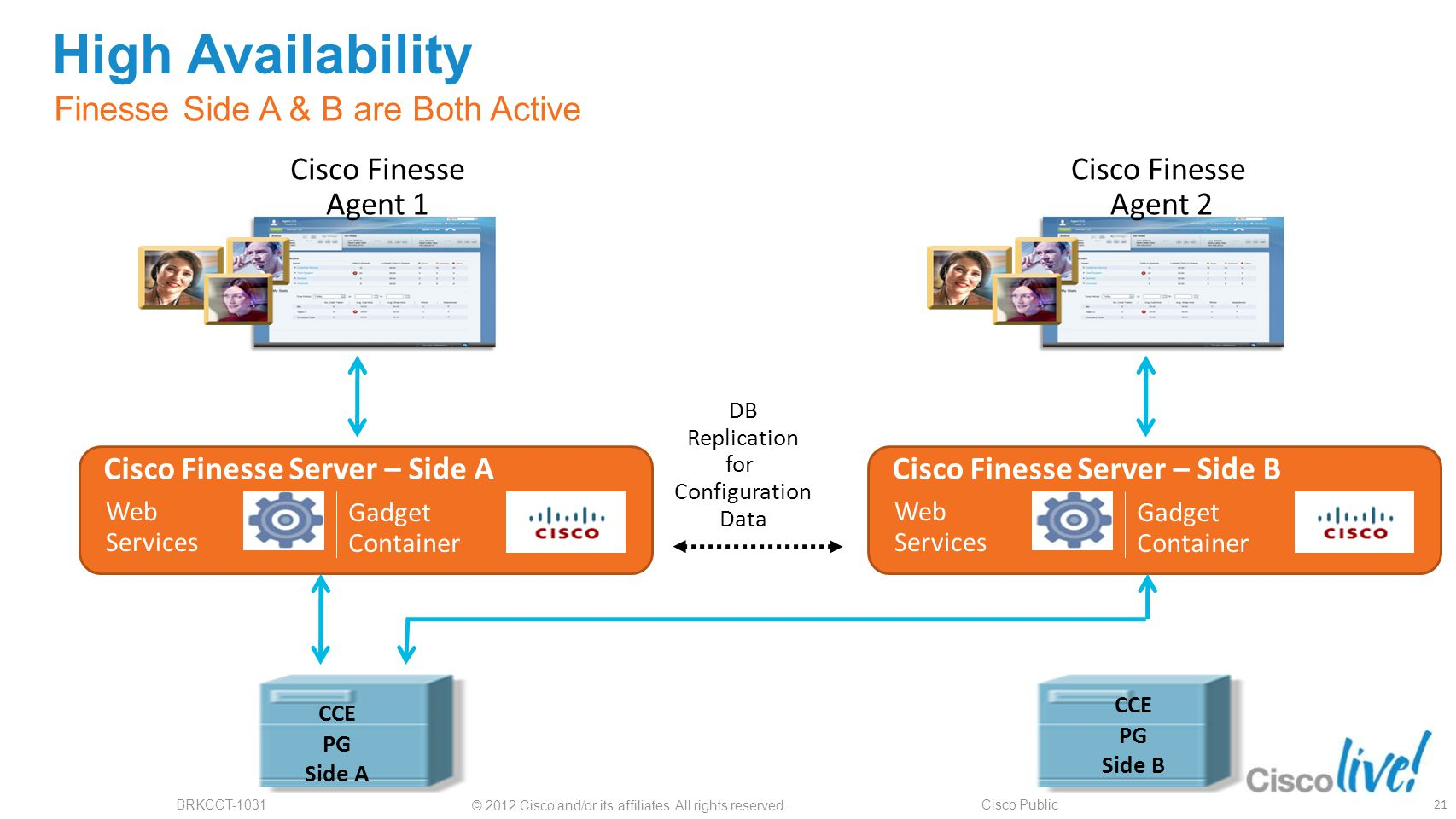 High Availability Finesse Side A & B are Both Active Cisco Finesse
