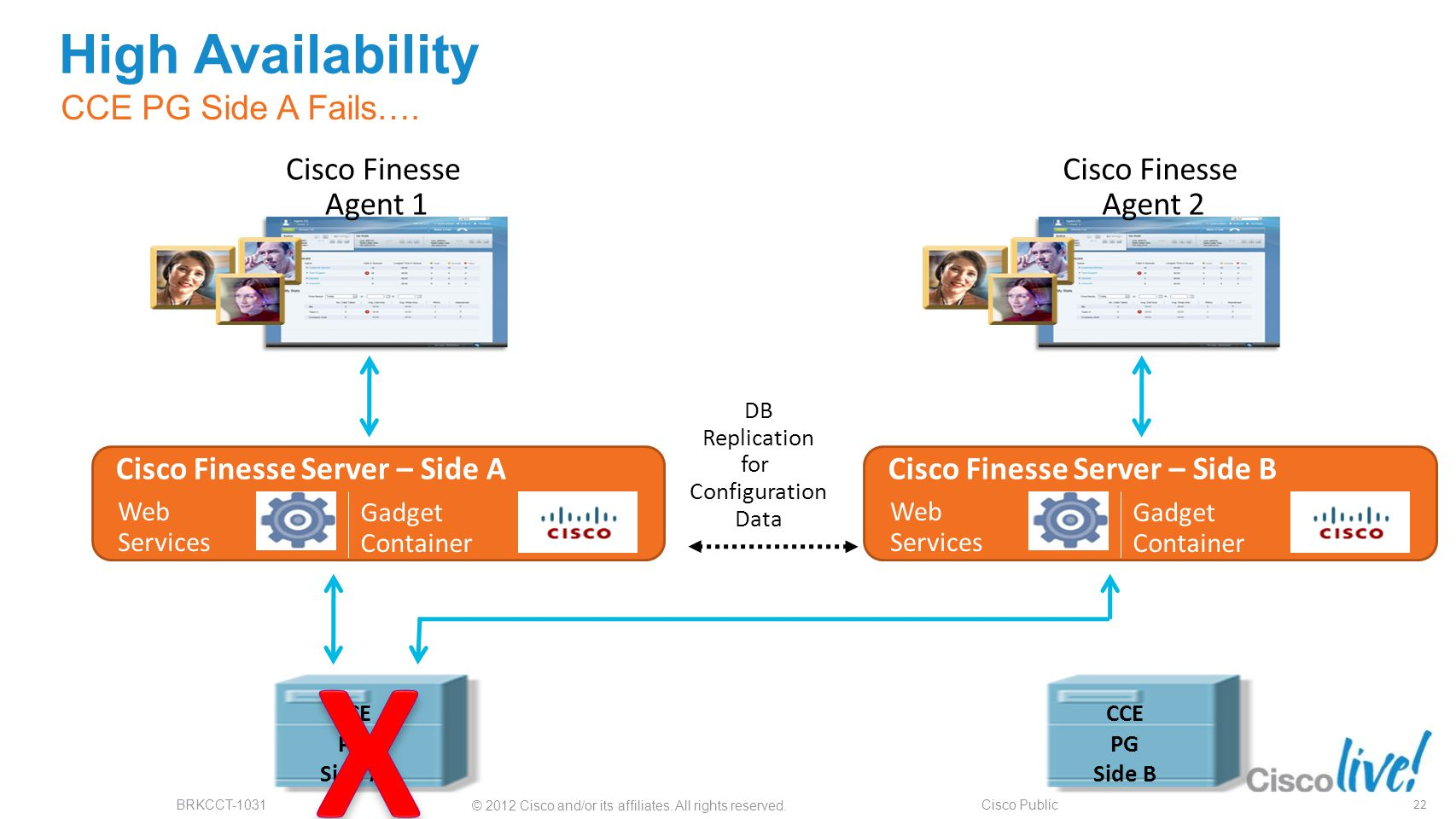 X High Availability CCE PG Side A Fails…. Cisco Finesse Agent 1