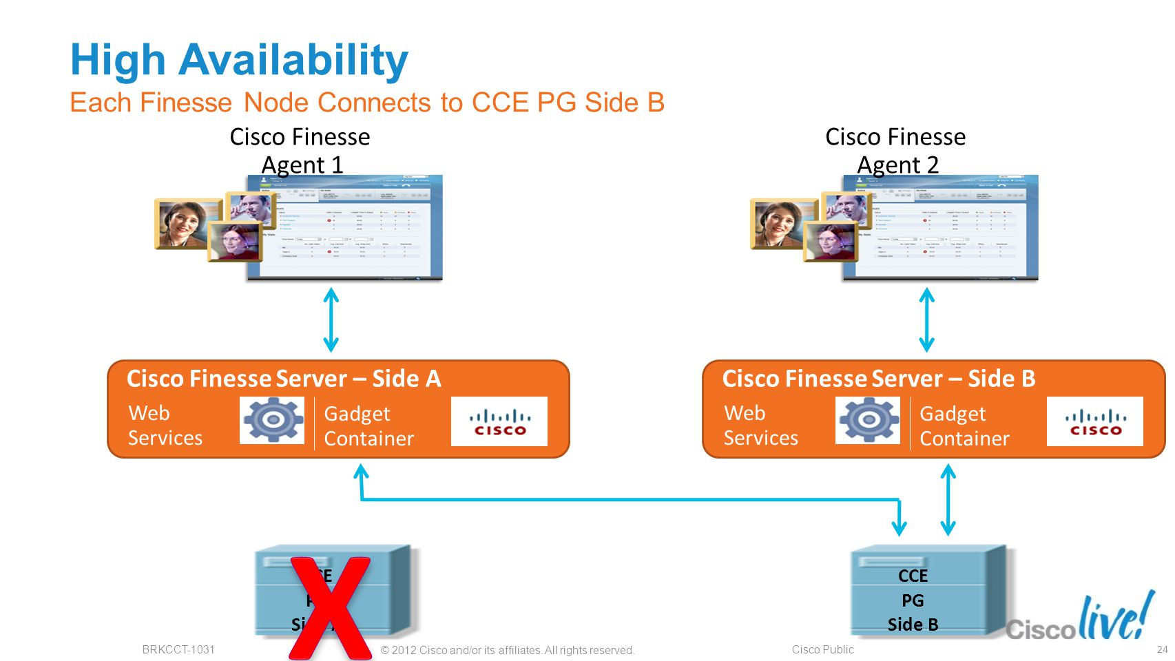 High Availability Each Finesse Node Connects to CCE PG Side B