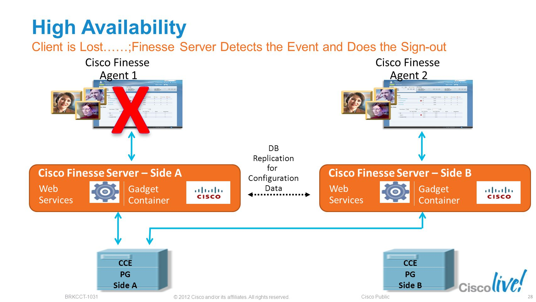 High Availability Client is Lost……;Finesse Server Detects the Event and Does the Sign-out