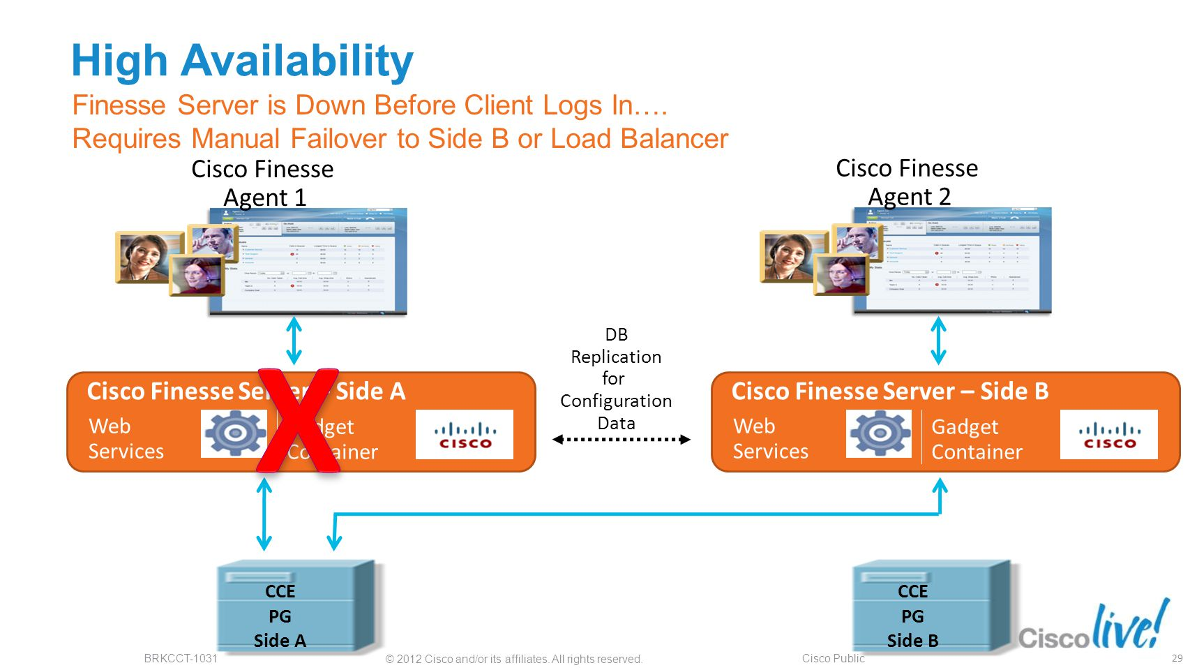 High Availability Finesse Server is Down Before Client Logs In…. Requires Manual Failover to Side B or Load Balancer.