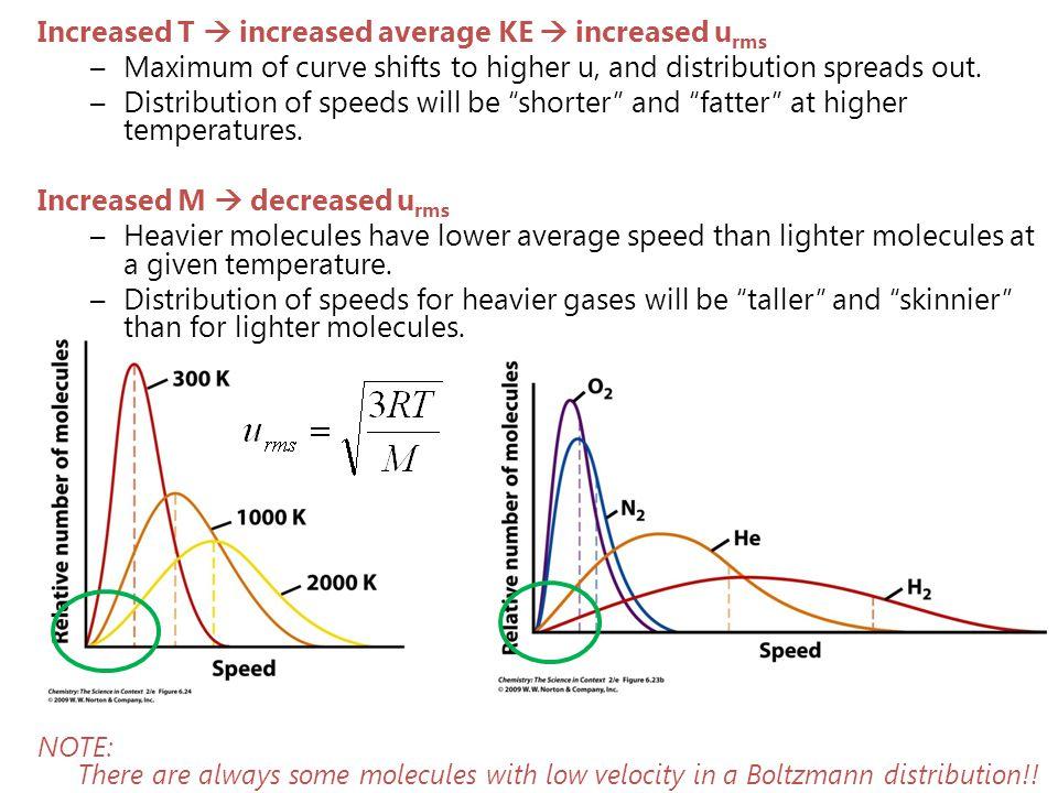 Increased T  increased average KE  increased urms