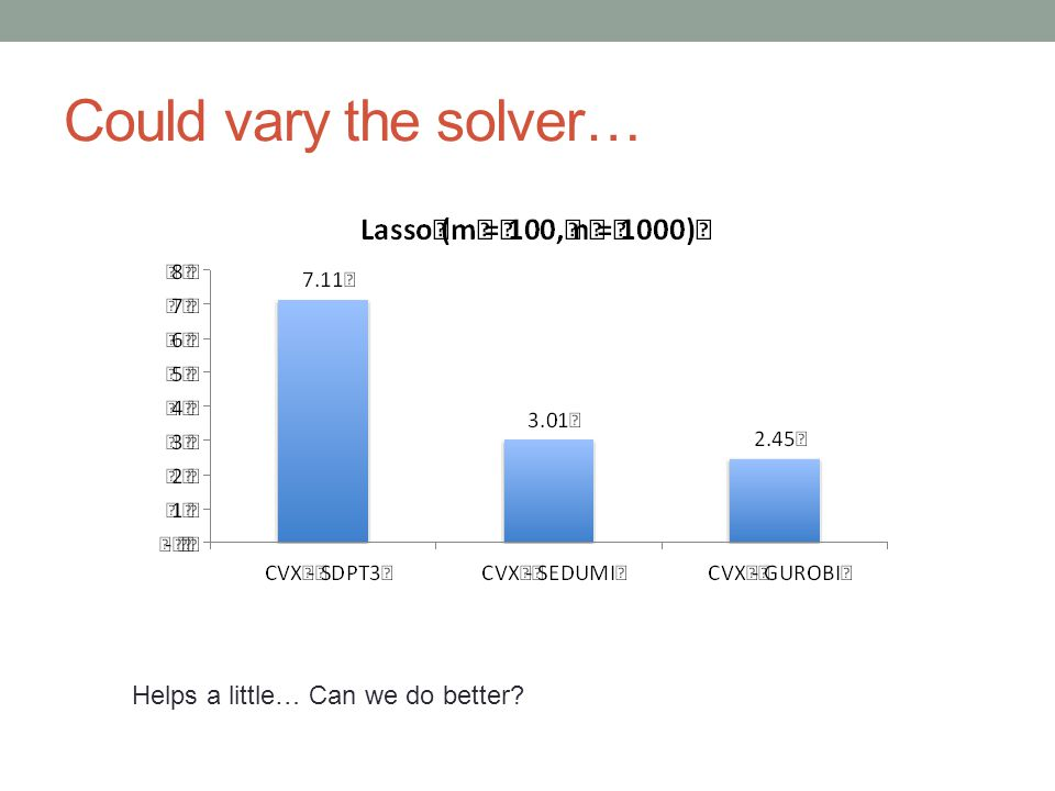 Could vary the solver… Helps a little… Can we do better