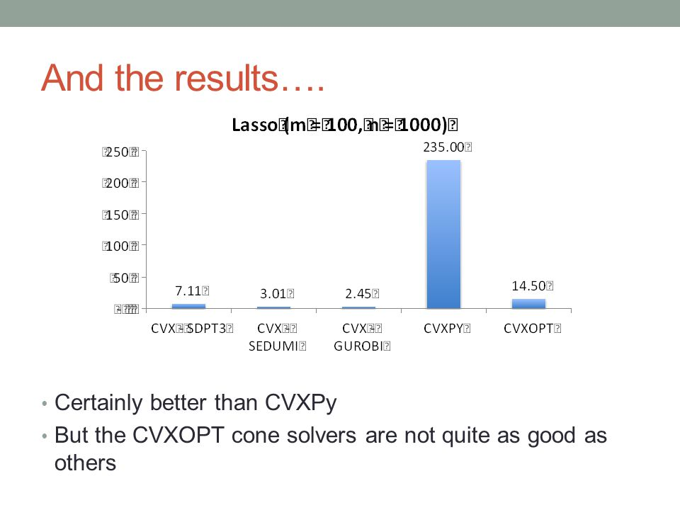 And the results…. Certainly better than CVXPy