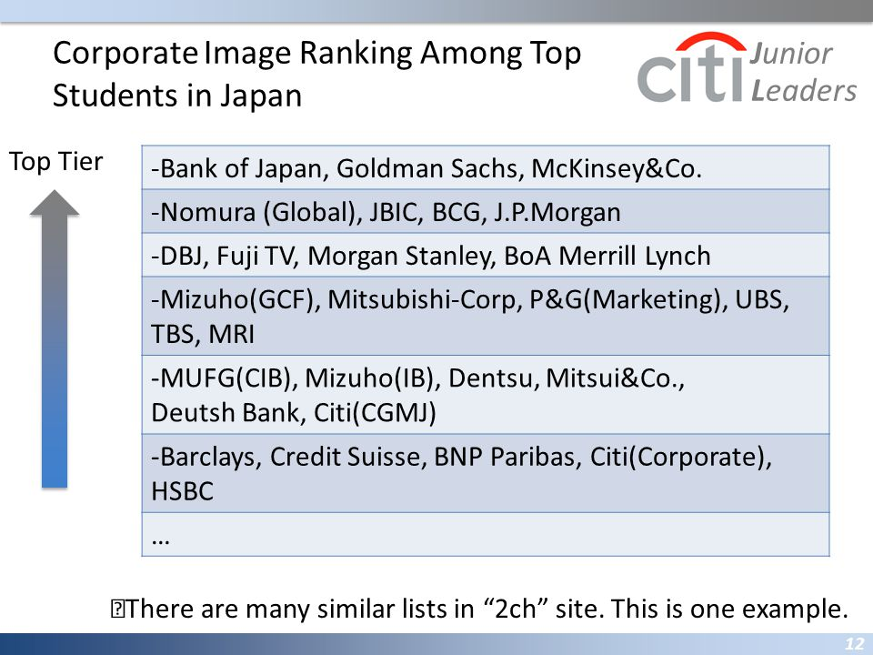 Corporate Image Ranking Among Top Students in Japan