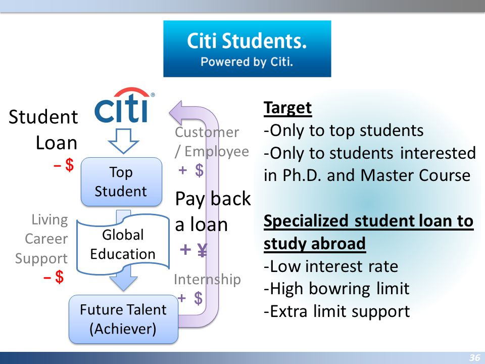 Future talent powered by Citi